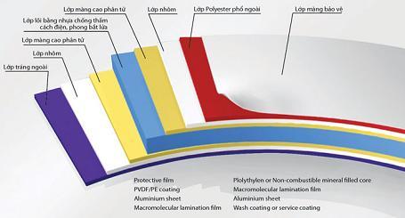 cấu tạo Tấm ốp nhôm alu
